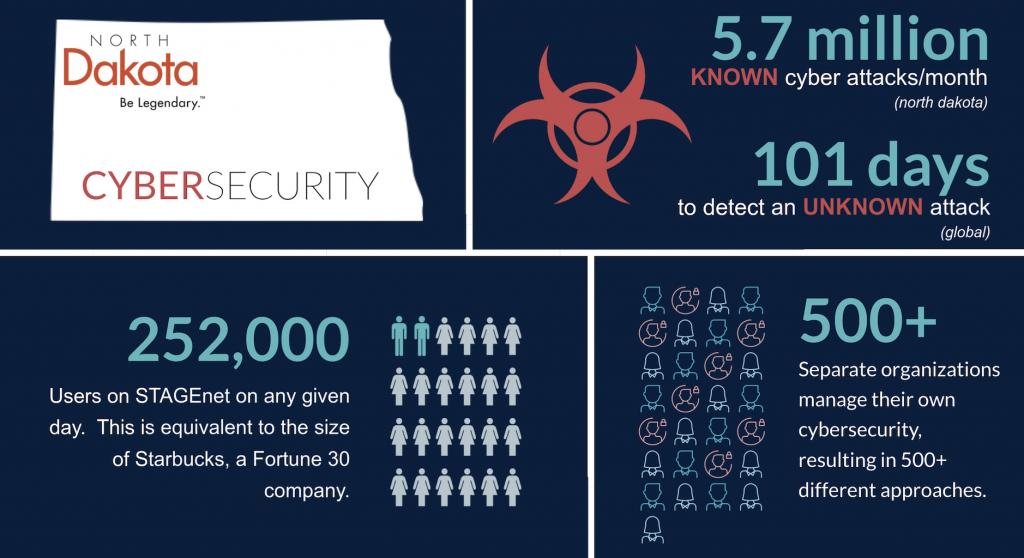 North Dakota's Big Cybersecurity Vision