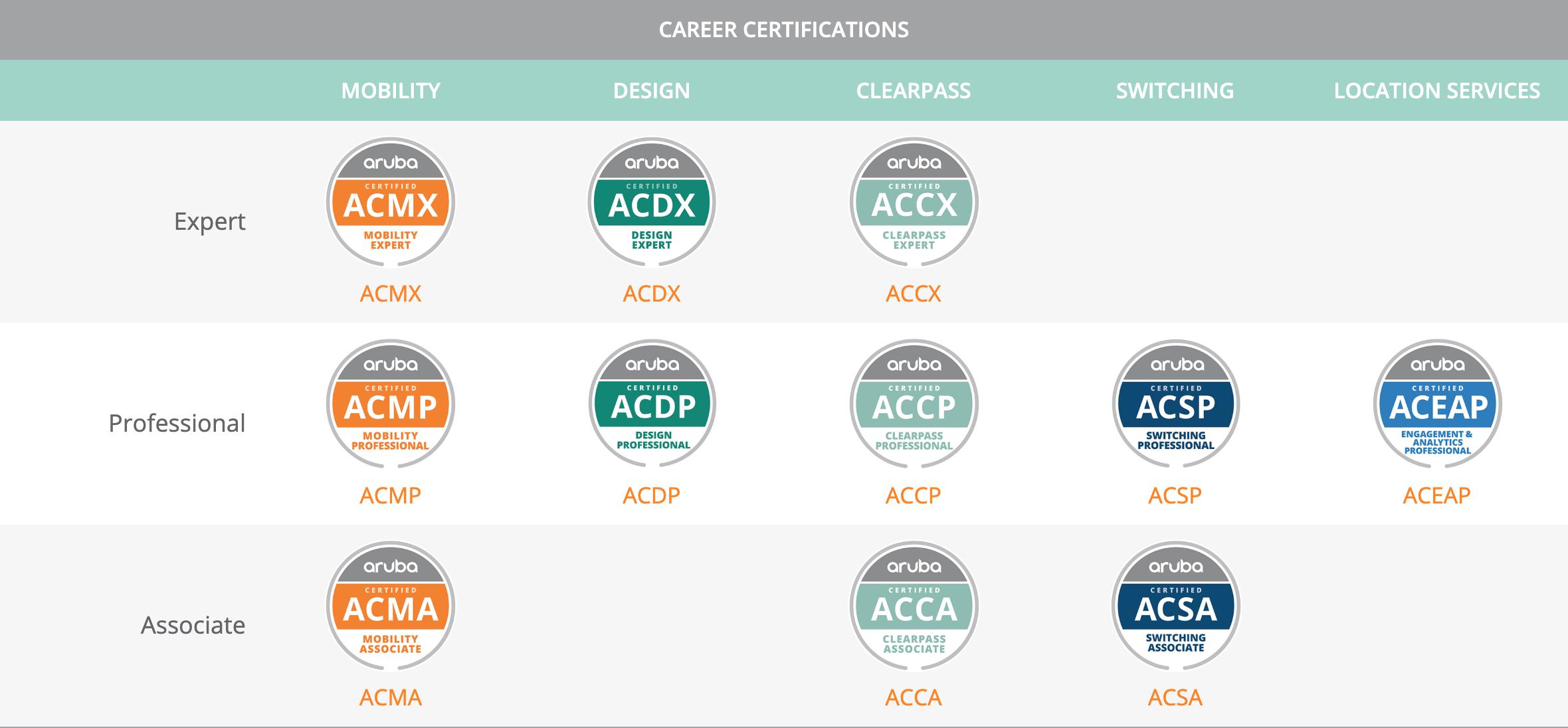 HPE Aruba Certification Path