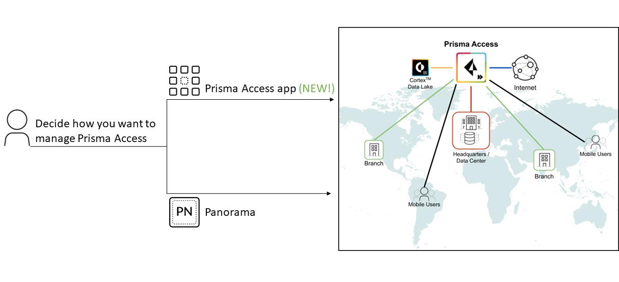 Introducing Cloud Managed Prisma Access!